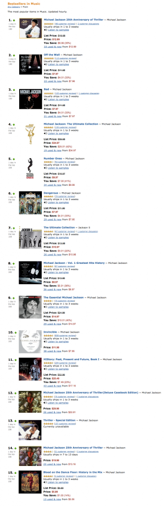 Michael Jackson is the top 15 on Amazon.com